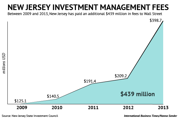 New Jersey's pension investment expenses since 2009
