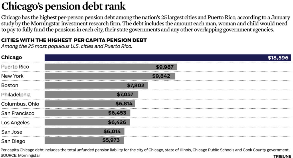 Chicago pension debt