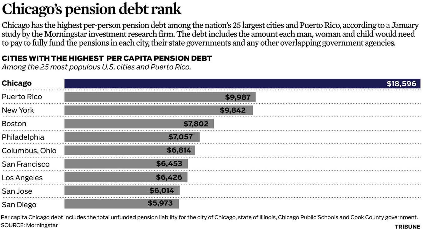 ct-met-0129-chicago-pension-debt-gfc