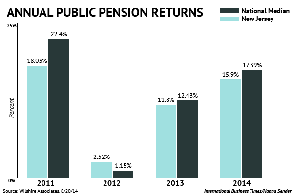 New Jersey Pension Returns