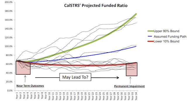 CalSTRS' Projected Funded Ratio. Credit: Chief Investment Officer and PCA