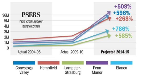 Pension payments for school districts have increased significantly in the last decade.  CREDIT: Lancaster Online