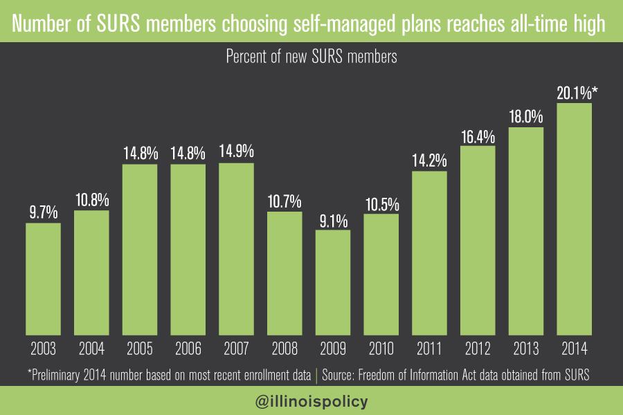 SURS members chart