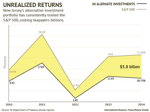 New Jersey's investment returns vs. the S&P 500  CREDIT: IB Times