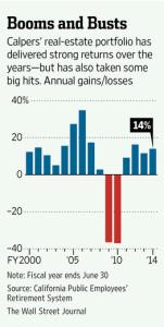 CalPERS real estate returns