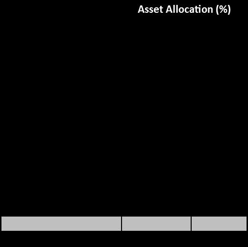 Endowment Index chart