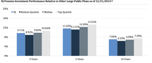 NJ investment performance relative to other plans