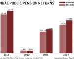 RI returns vs median