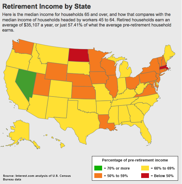 Retirement Income by State