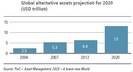 global alternative assets