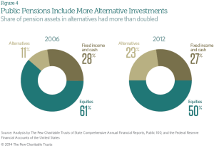 CREDIT: Pew Charitable Trusts report
