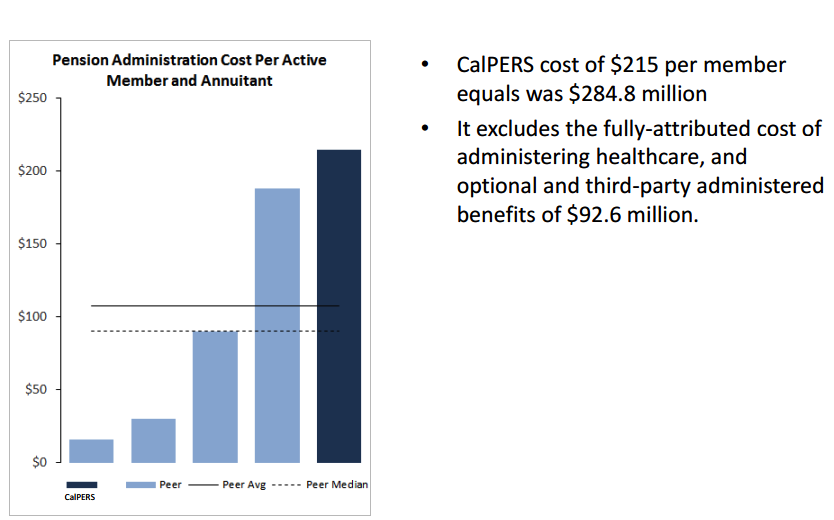 calpers administrative costs