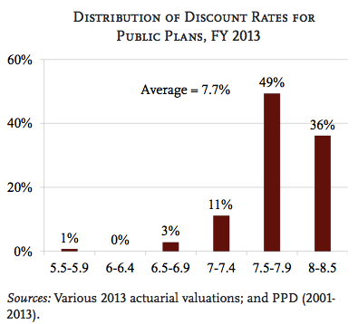 discount rate distribution