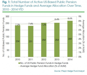 hedge fund numbers over time