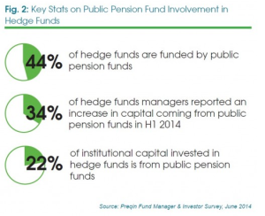 hedge fund stats