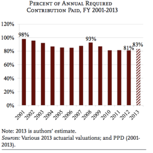percent of annual contribution paid