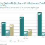 retirement plan knowledge