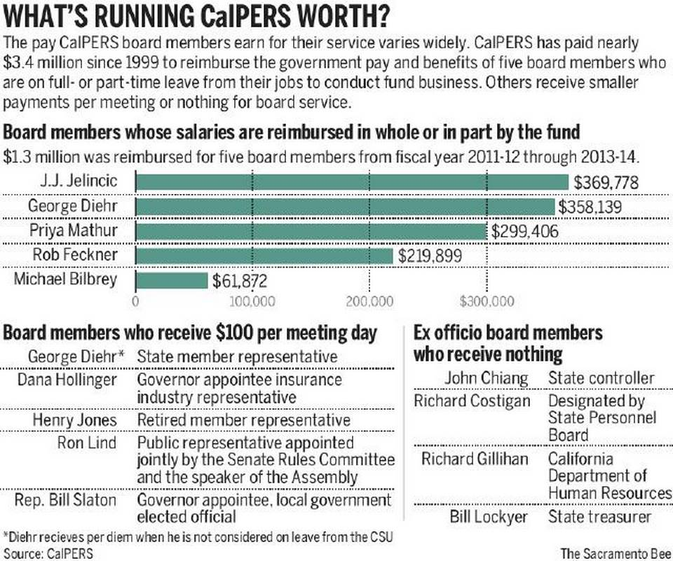 CalPERS graphic