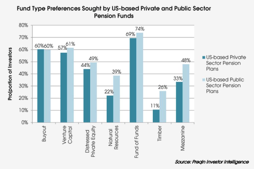 PE Fund preference