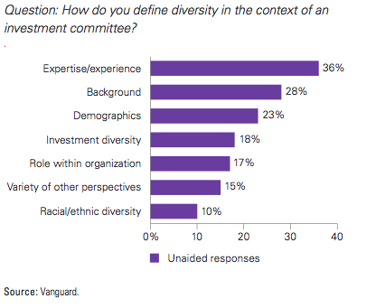 investment committee diversity