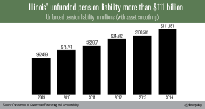 illinois Unfunded_liabilities_11_17