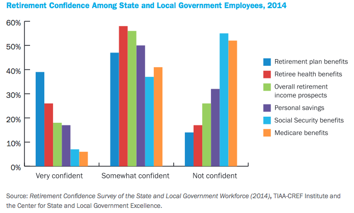 Chart: Public Workers More Confident in Pensions, 401(k)s Than Social Security, Medicare