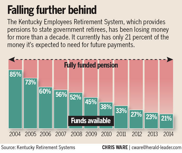 KERS funding status