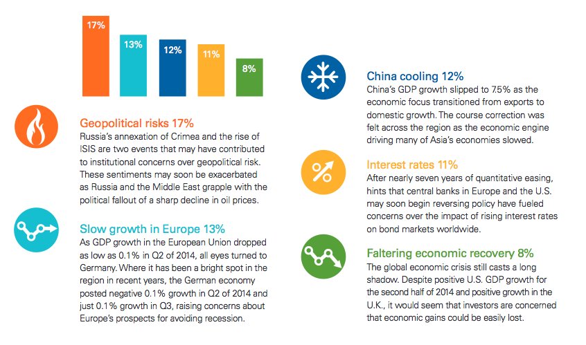 Institutional Investors Rank The Biggest Geopolitical Risks of 2015