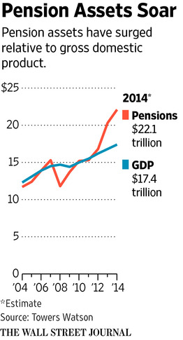 Pension Asset Growth Outpaced GDP Over Last 10 Years