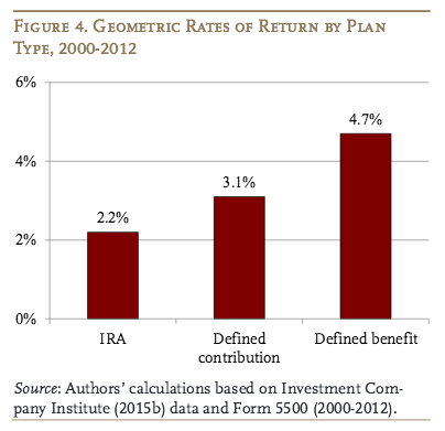 Source: Center for Retirement Research report